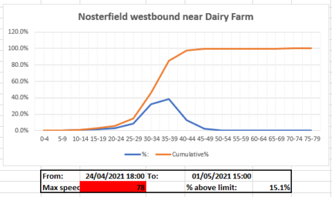 Nosterfield End Speed Data, Shudy Camps Parish Council Website