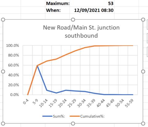 Speed data, Shudy Camps Parish Council Website